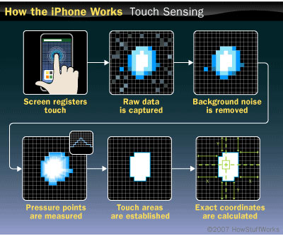 How the iPhone 6, 6 Plus touch screen works.  iPhone 6 touchscreen repair Toronto & Mississauga.